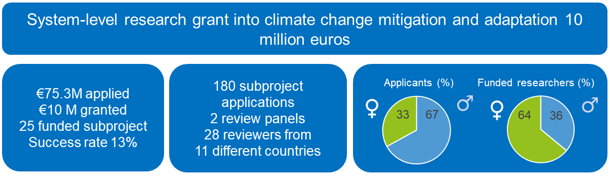System-level research grant into climate change mitigation and adaptation 10 million euros