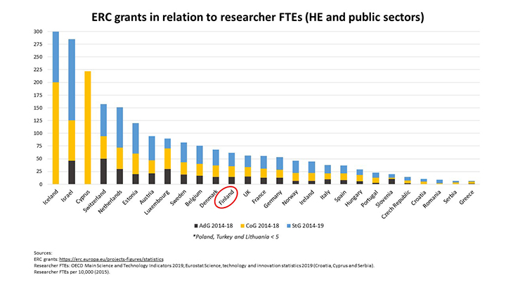 ERC grants in relation to reseracher FTEs (HE and public sectors)